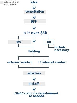 processfinal